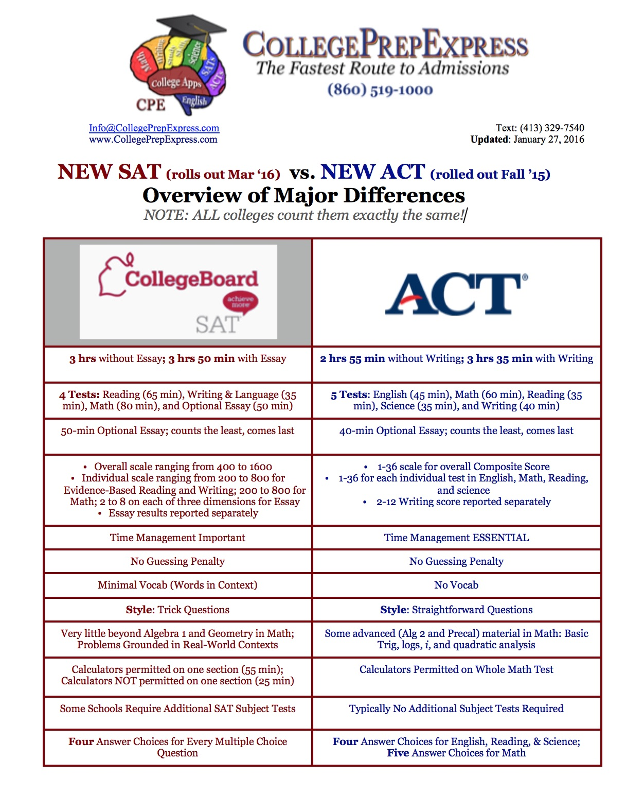 act essay score range Act essay score: how important is it the act essay score is confusing for many reasons first, it can be difficult to gauge how colleges use the act essay score because the score is not.